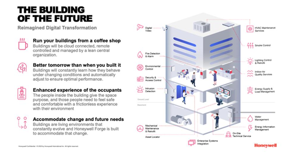The Building of The Future