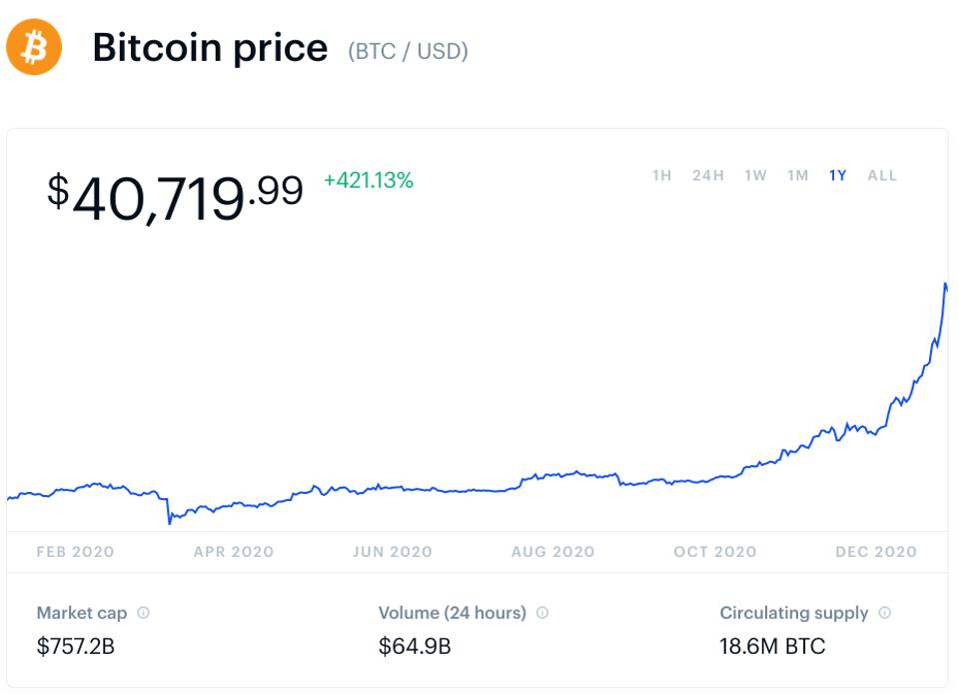 ビットコイン、ビットコイン価格、イーロンマスク、テスラ、スペースX、チャート