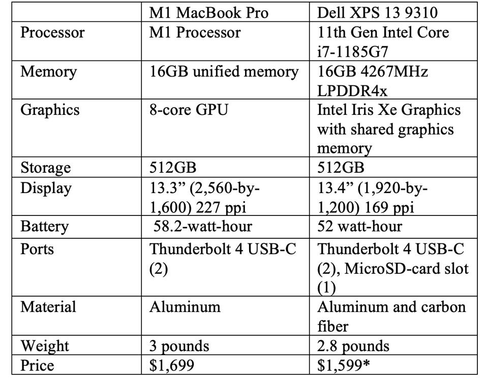 M1 MacBook Pro and Dell XPS 13 9310 specs.