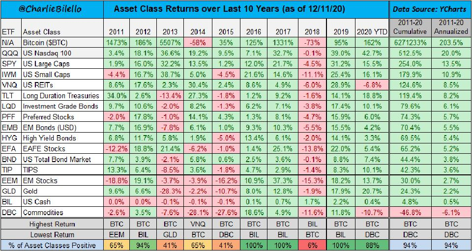 All assets compared in over the last ten years
