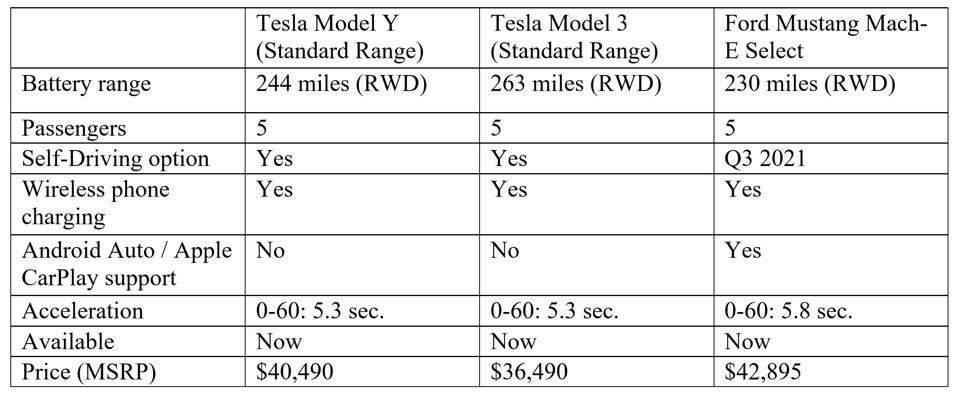 Tesla Model Y Standard Range isn't that far away in price from the Model 3.
