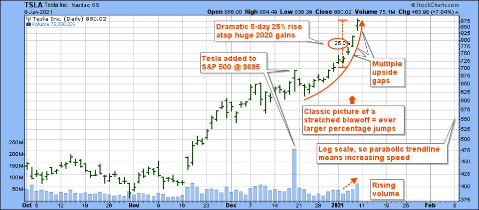 Graph shows classic blowoff pattern