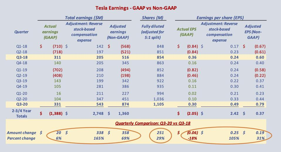 Table shows significantly weaker GAAP results