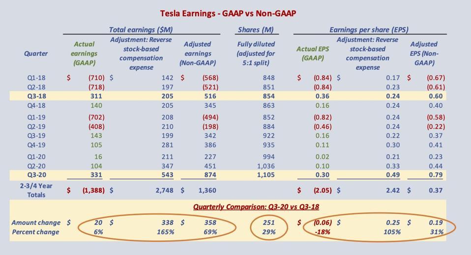 表は、GAAPの結果が大幅に弱いことを示しています