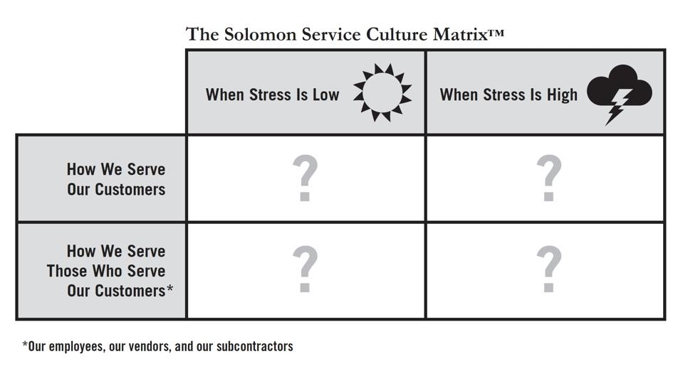 The Solomon Service Culture Matrix: Four boxes. On left: how we serve our customers, how we serve those who serve our customers. On top: When stress is low, when stress is high.