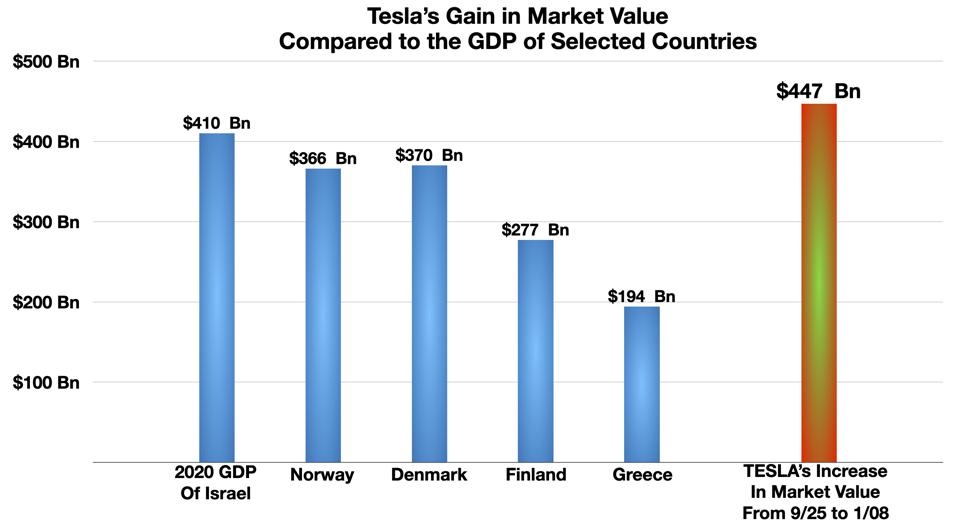 Tesla Market Cap Gain Compared to GDP of Selected Countries