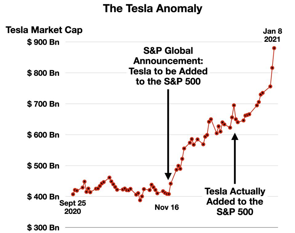 The Tesla Anomaly