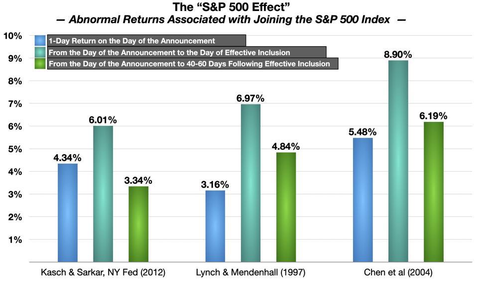 The S&P 500 Effect – Academic Studies