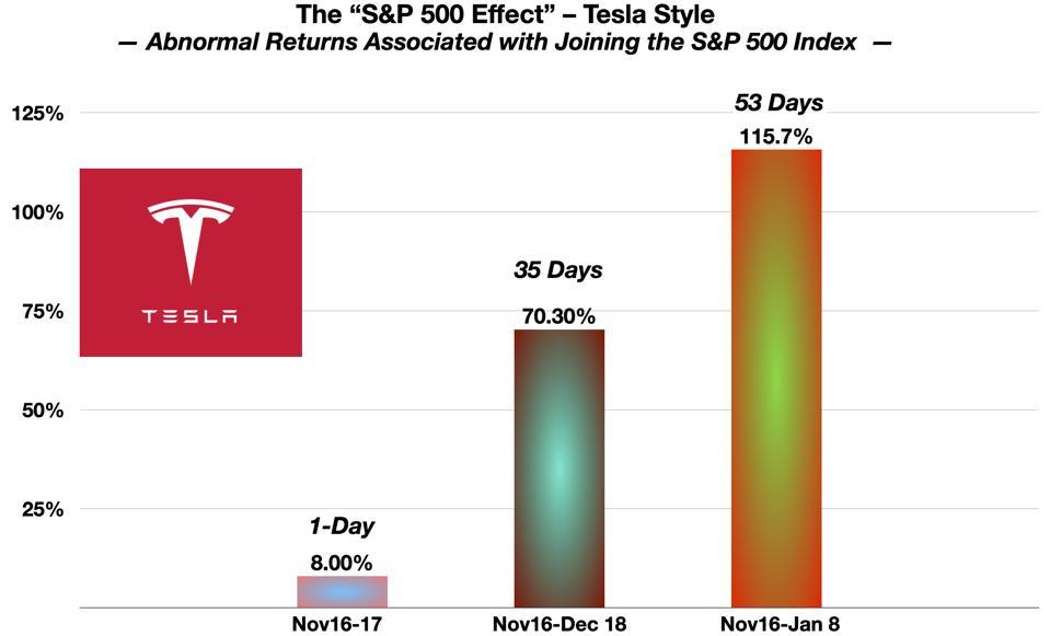 The S&P 500 Effect (Tesla)