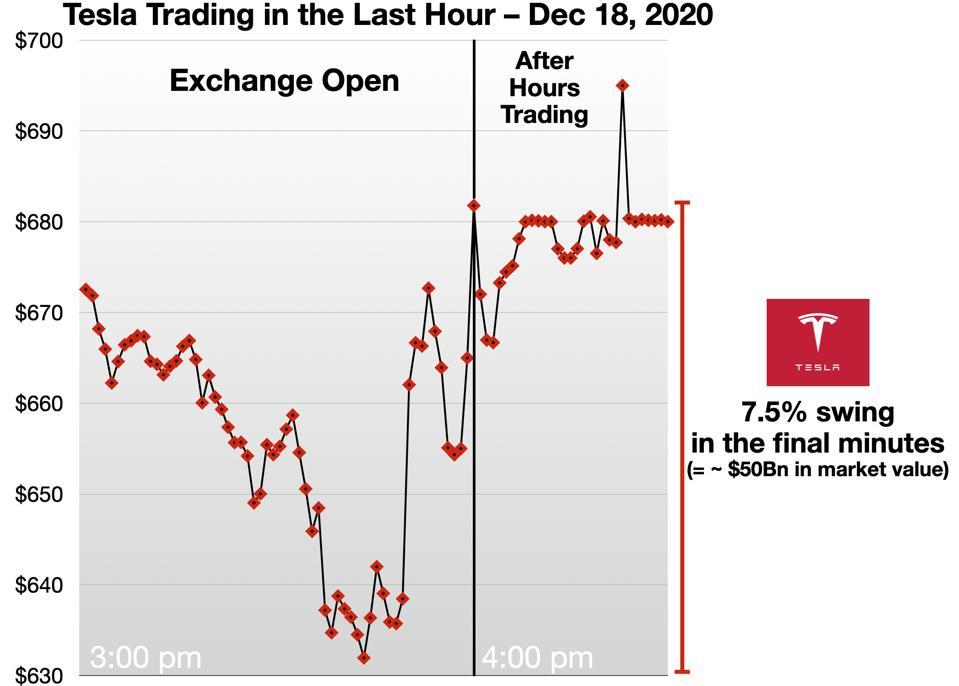 Tesla Trading in the Last Hour Dec 18