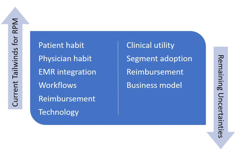 Remote Patient Monitoring is growing due to six current trends, but four factors restrict