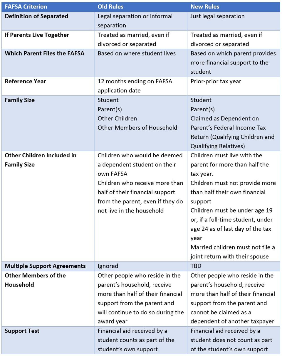 Comparison chart of criteria for family size on the FAFSA