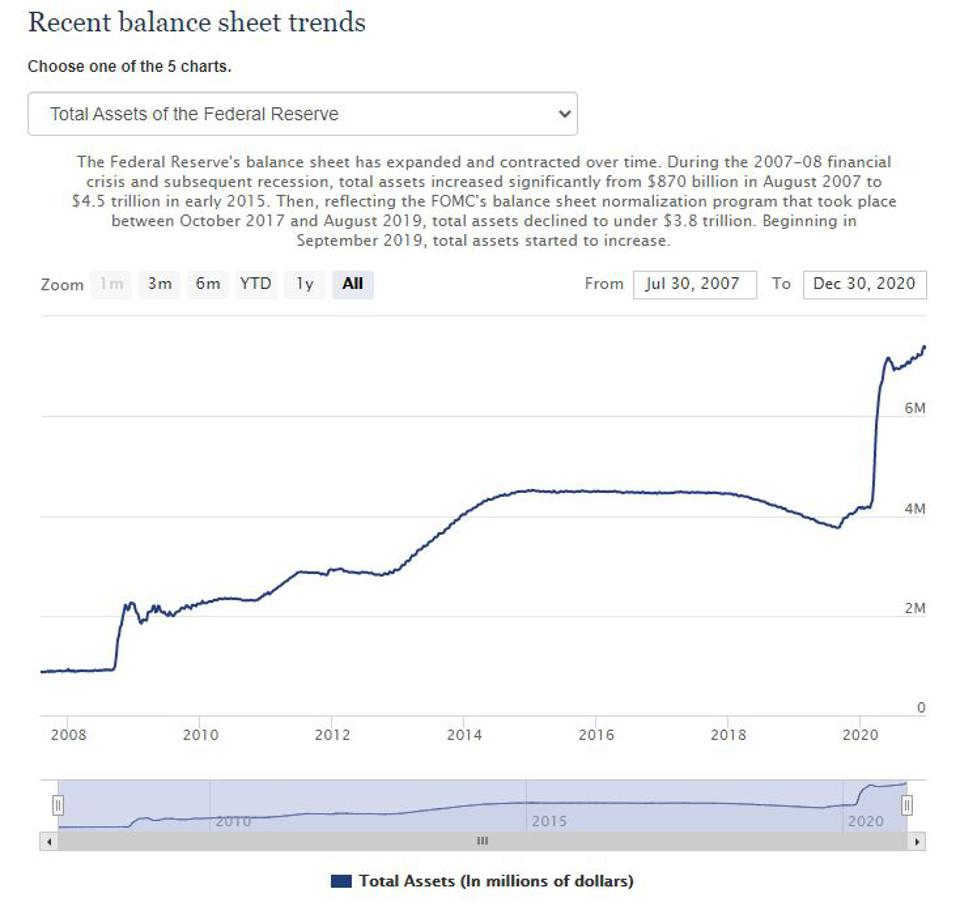 The Fed Balance Sheet Continues To Expand