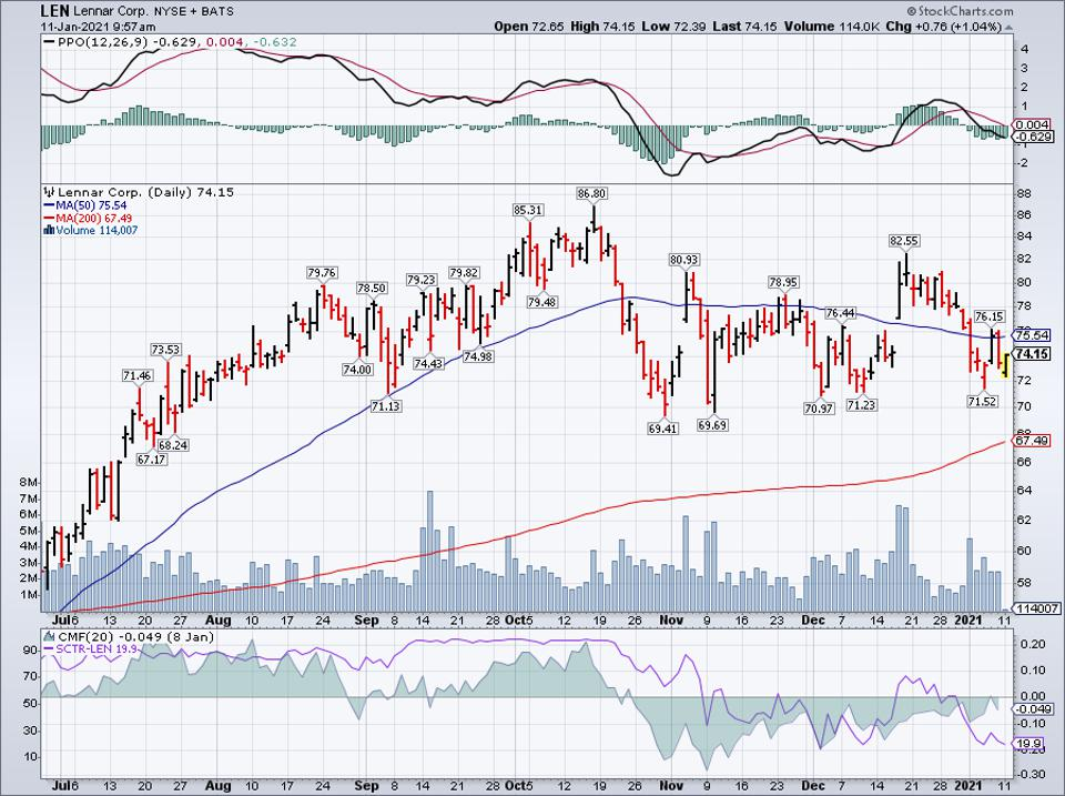 Simple Moving Average of Lennar Corp (LEN)