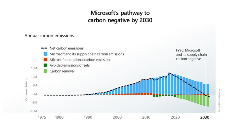 How Microsoft plans to achieve negative emissions in 10 years.