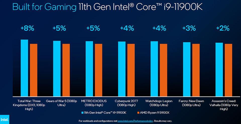 8-Core Intel Core i9-11900K Versus 12-Core AMD Ryzen 9 5900X In Gaming