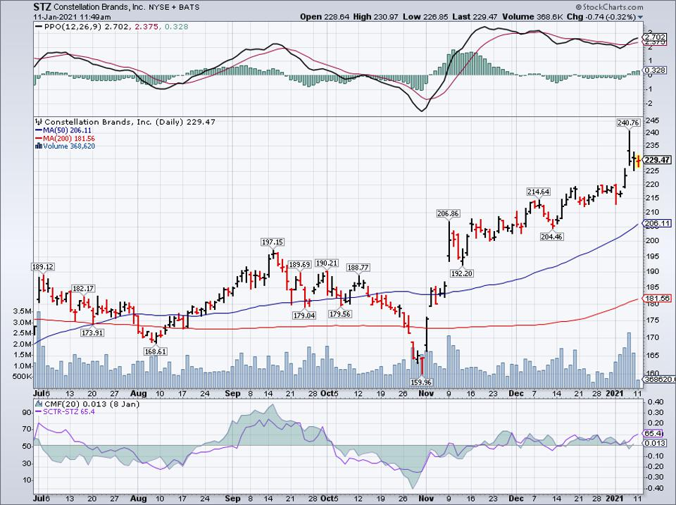 Simple Moving Average of Constellation Brands (STZ)