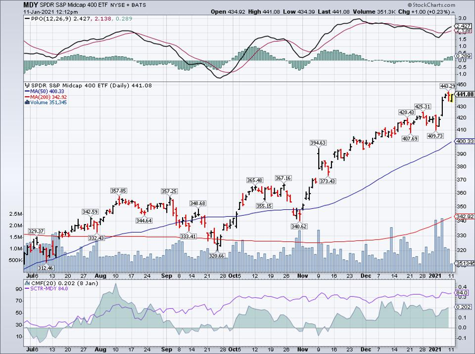 Simple Moving Average of SPDR S&P MidCap 400 ETF Trust (MDY)
