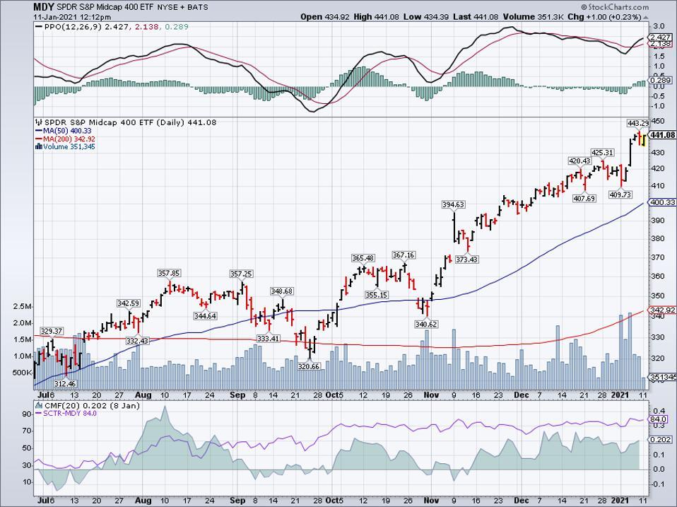 Simple Moving Average of Vanguard Total Stock Market ETF (VTI)