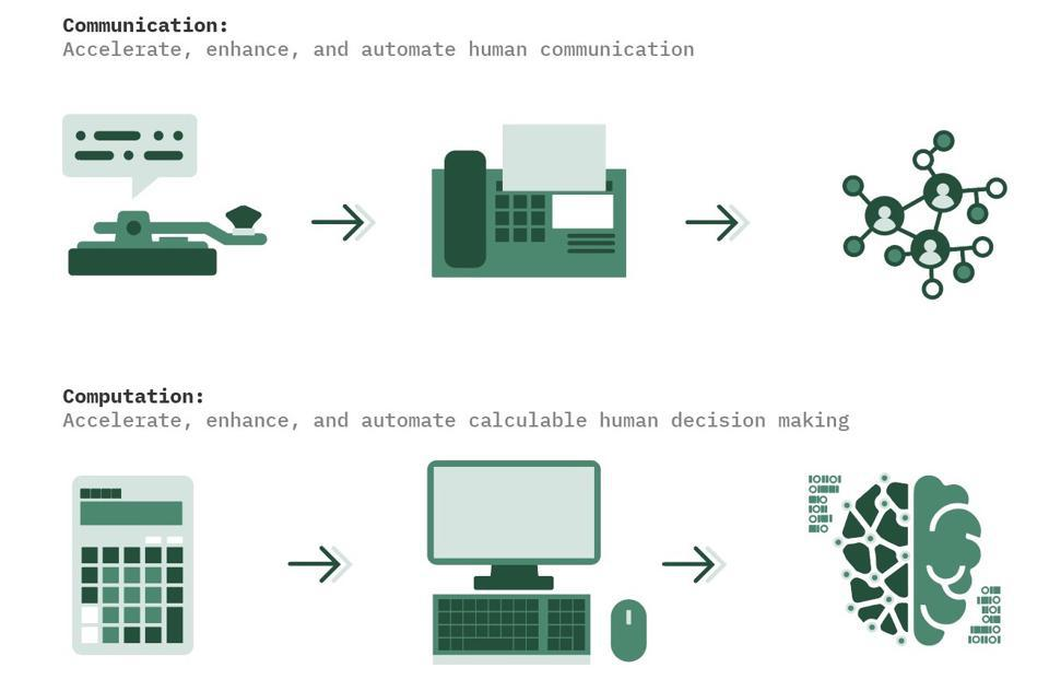 The evolution of communication and computation.