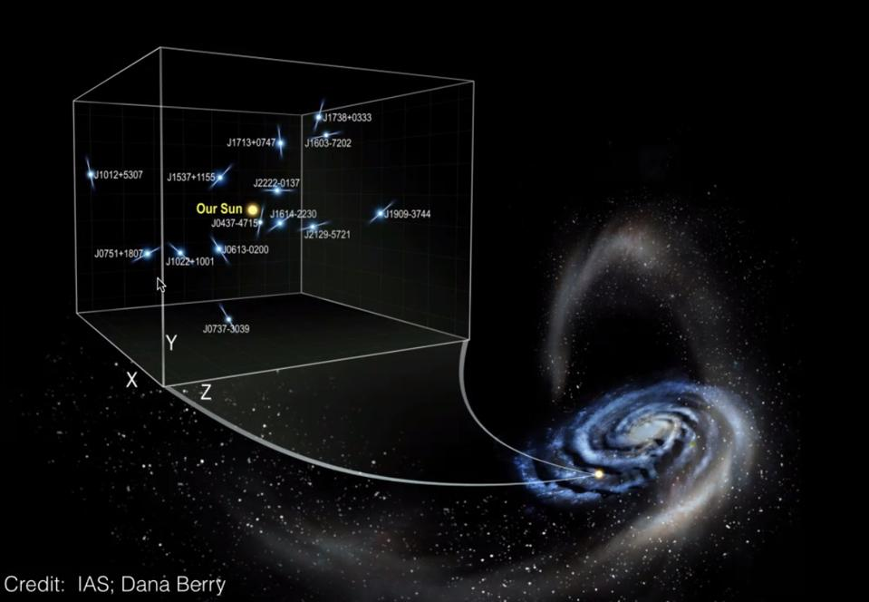 Illustration of the 14 pairs of binary pulsars used to measure our galactic acceleration.