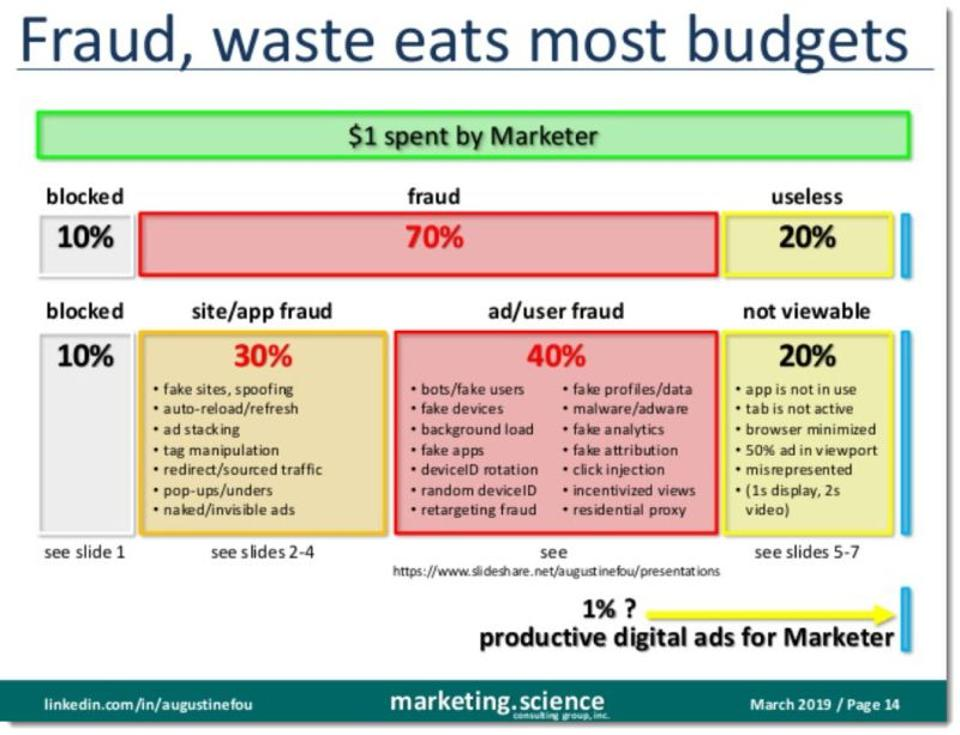 block chart on how fraud and waste saps digital budgets