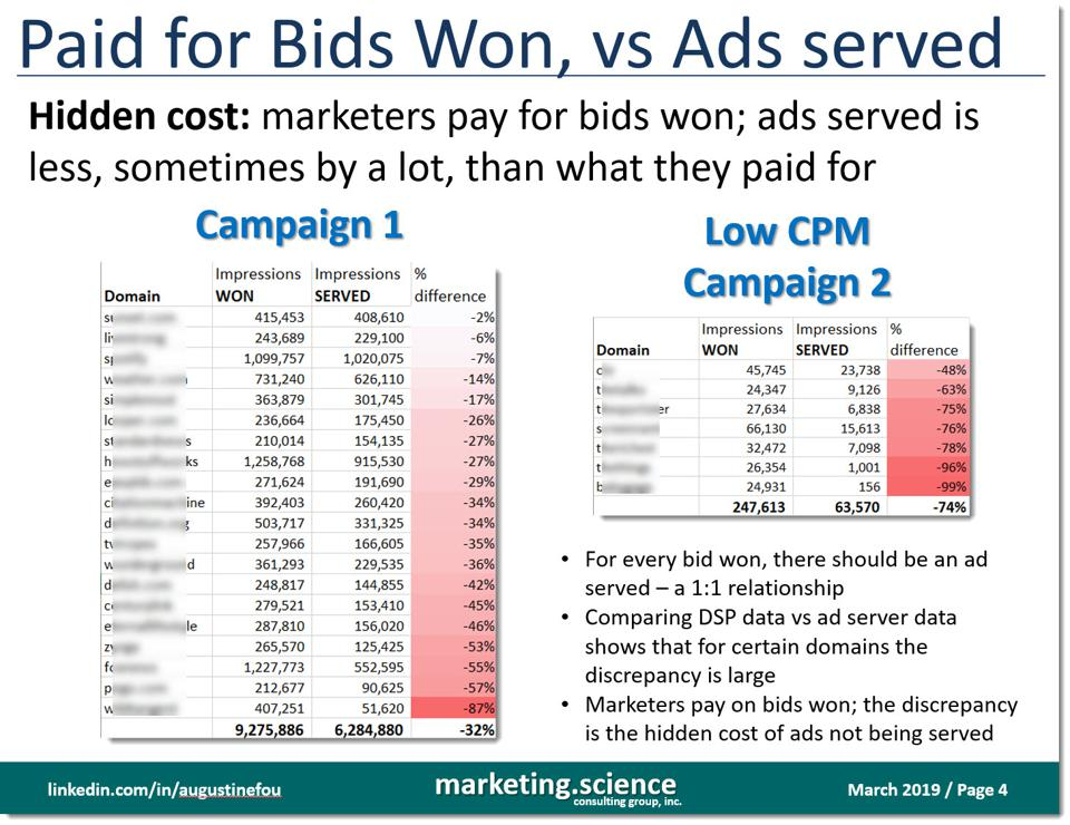 bids won versus ads served