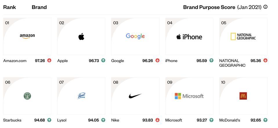 Brand Purpose Score