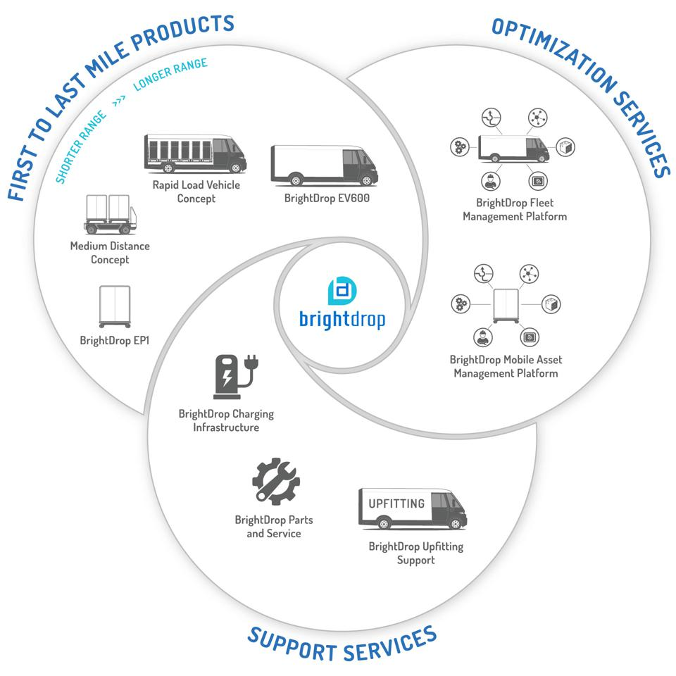 The new BrightDrop electric commercial vehicle business unit comprises a full ecosystem of vehicles and services