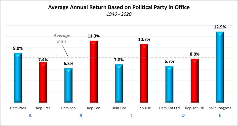 Stock Performance and Political Control