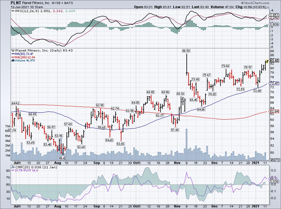 Simple Moving Average of Planet Fitness Inc (PLNT)