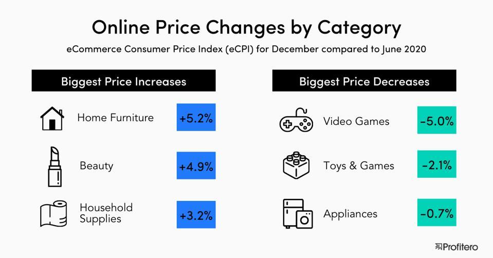 eCommerce Consumer Price Index (eCPI) for December compared to June