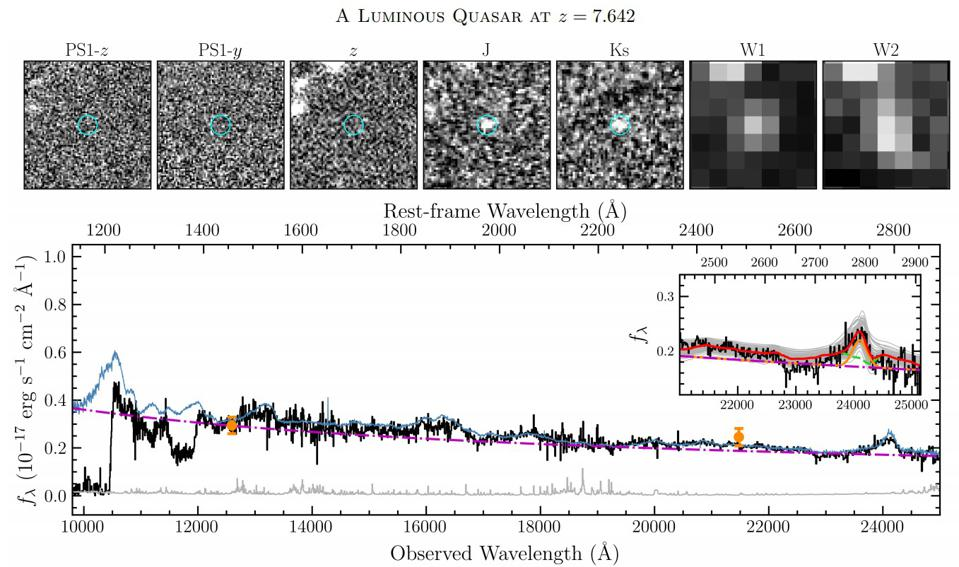 The broken up spectra of the light from quasar J0313-1806, the most distant black hole.