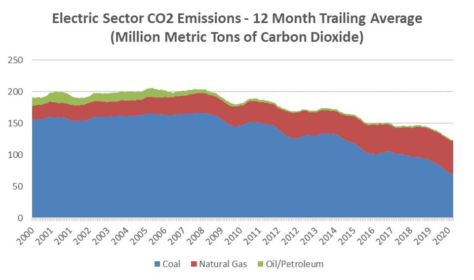 Decline of electric sector coal emissions in the U.S. over the last 20 years.