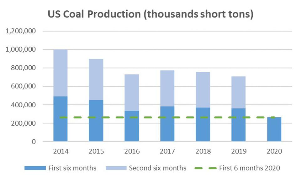 U.S. Coal production has declined significantly over the last 7 years.