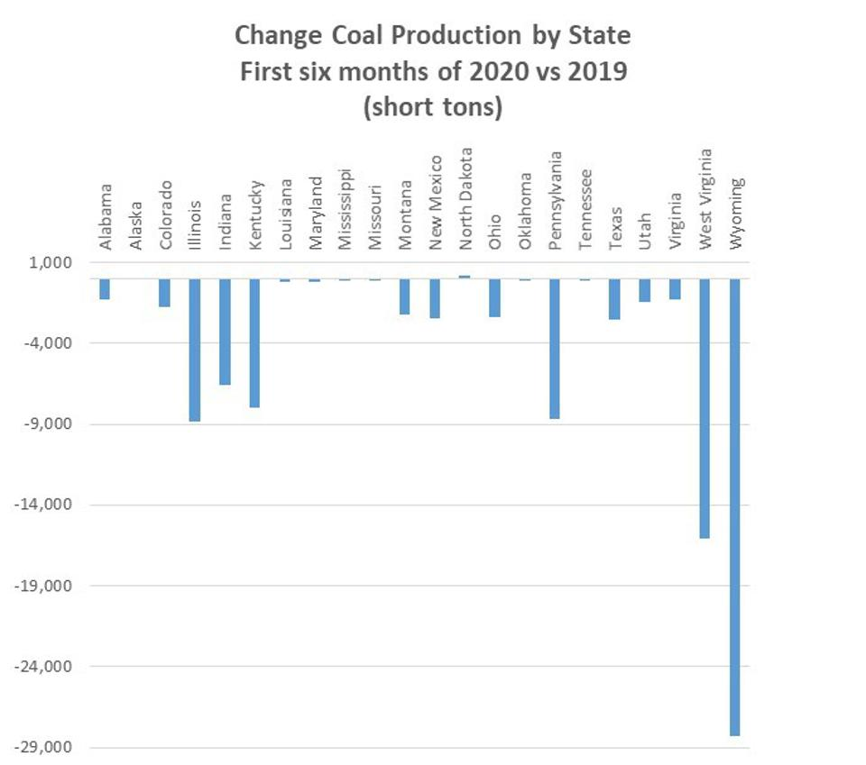 State-level decline in coal production comparing the 1st 6 months of 2020 with 2019.