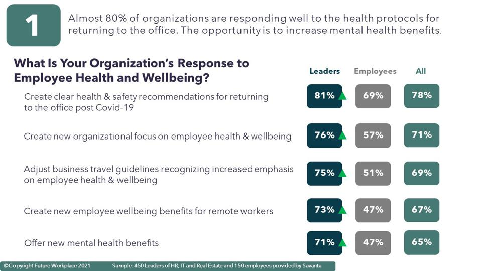 What Is Your Organization's Response to Employee Health and Wellbeing?