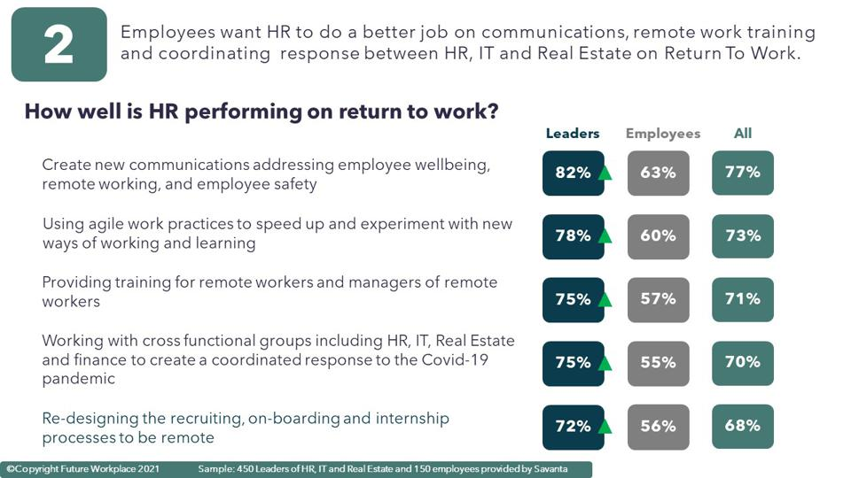 How well is HR performing on return to work?
