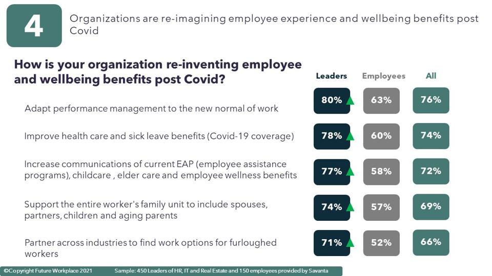 How is your organization re-inventing employee and wellbeing benefits post Covid?