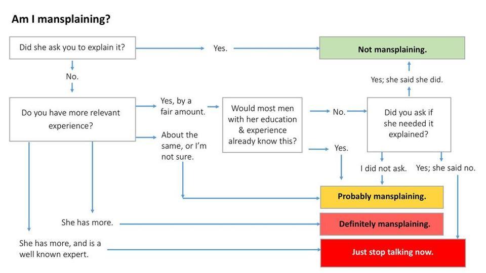 Kim Goodwin's viral chart captures ″mansplaining.″