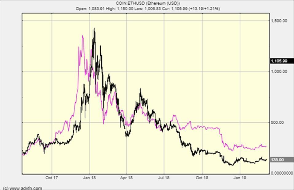 Bitcvoin vs Ethereum in the last peak