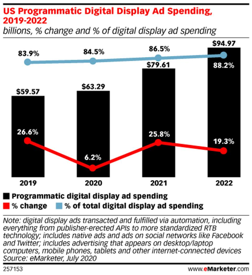 programmatic as percent of digital