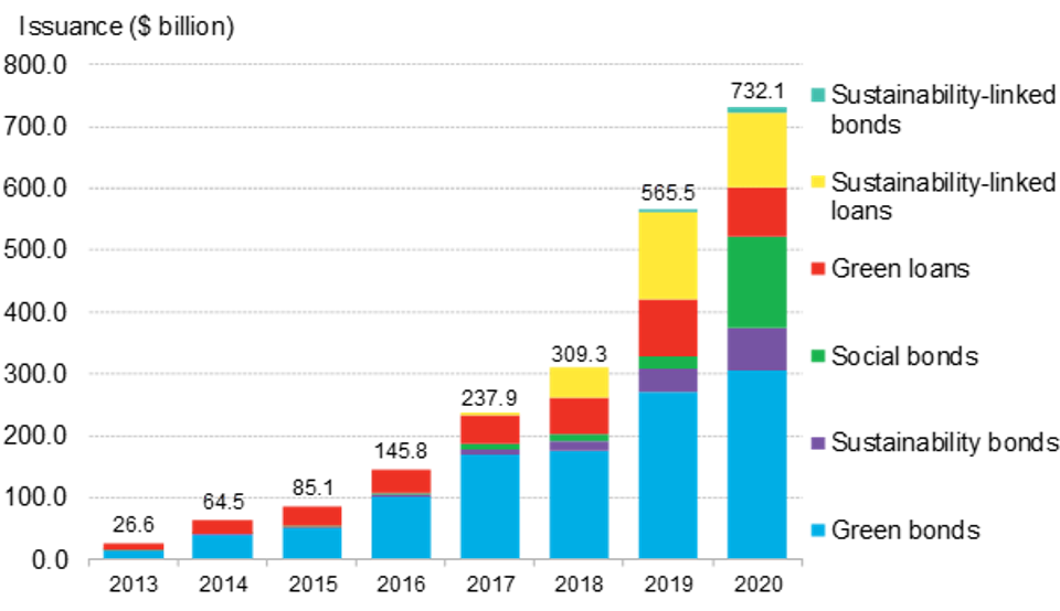 Graph of sustainable debt issuance