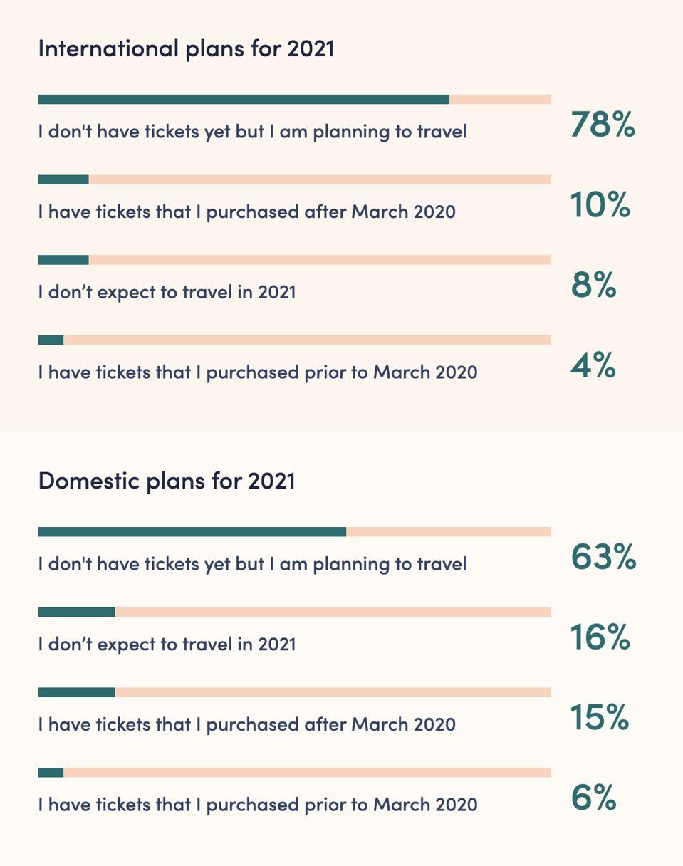 travel, cheap flights, travel 2021, cheap airfare, find a cheap flight, mistake fares