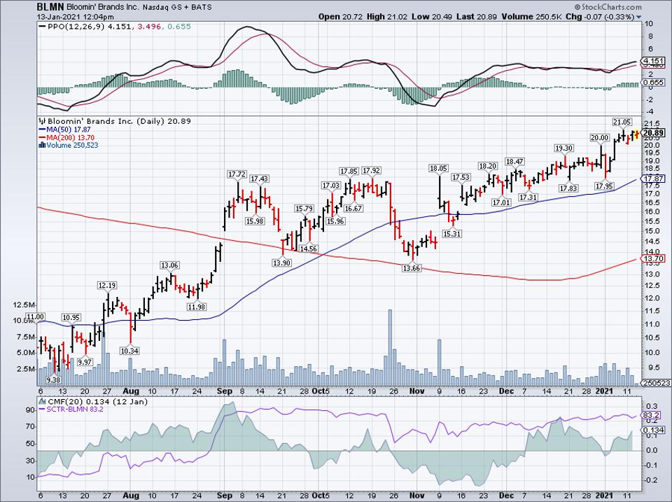 Simple Moving Average of Bloomin 'Brands Inc (BLMN)
