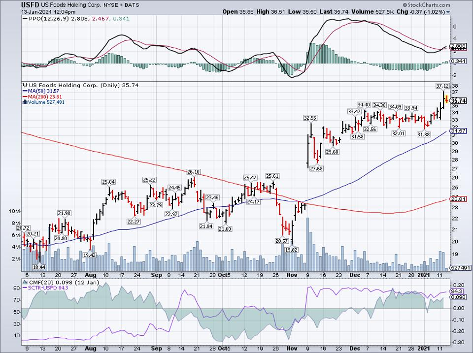 Simple Moving Average of US Foods Holding Corp (USFD)