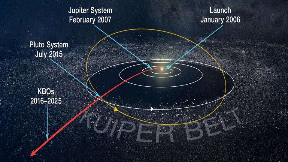 New Horizons' path of exploration.