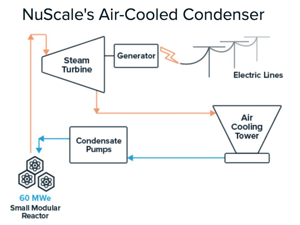 NuScale air-cooling
