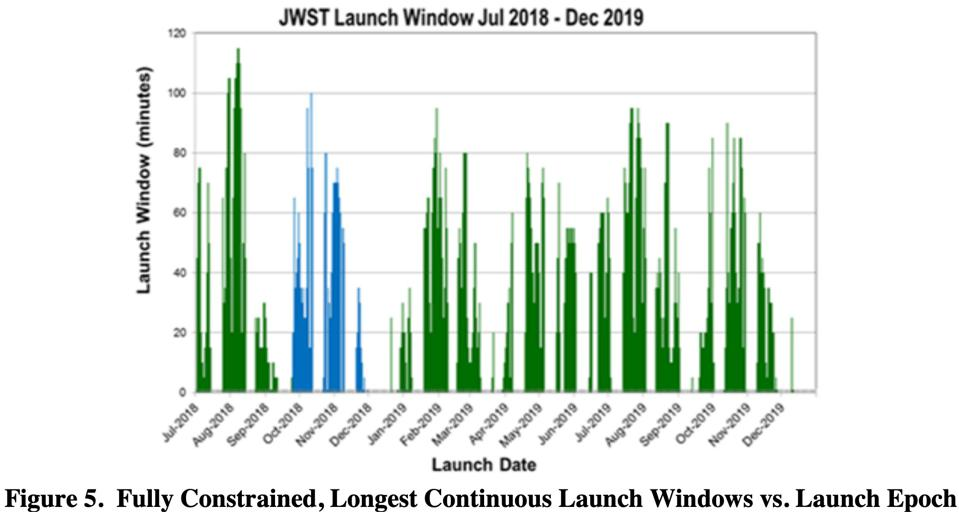 Possible launch windows for the James Webb Space Telescope from mid-2018 to end-2019.