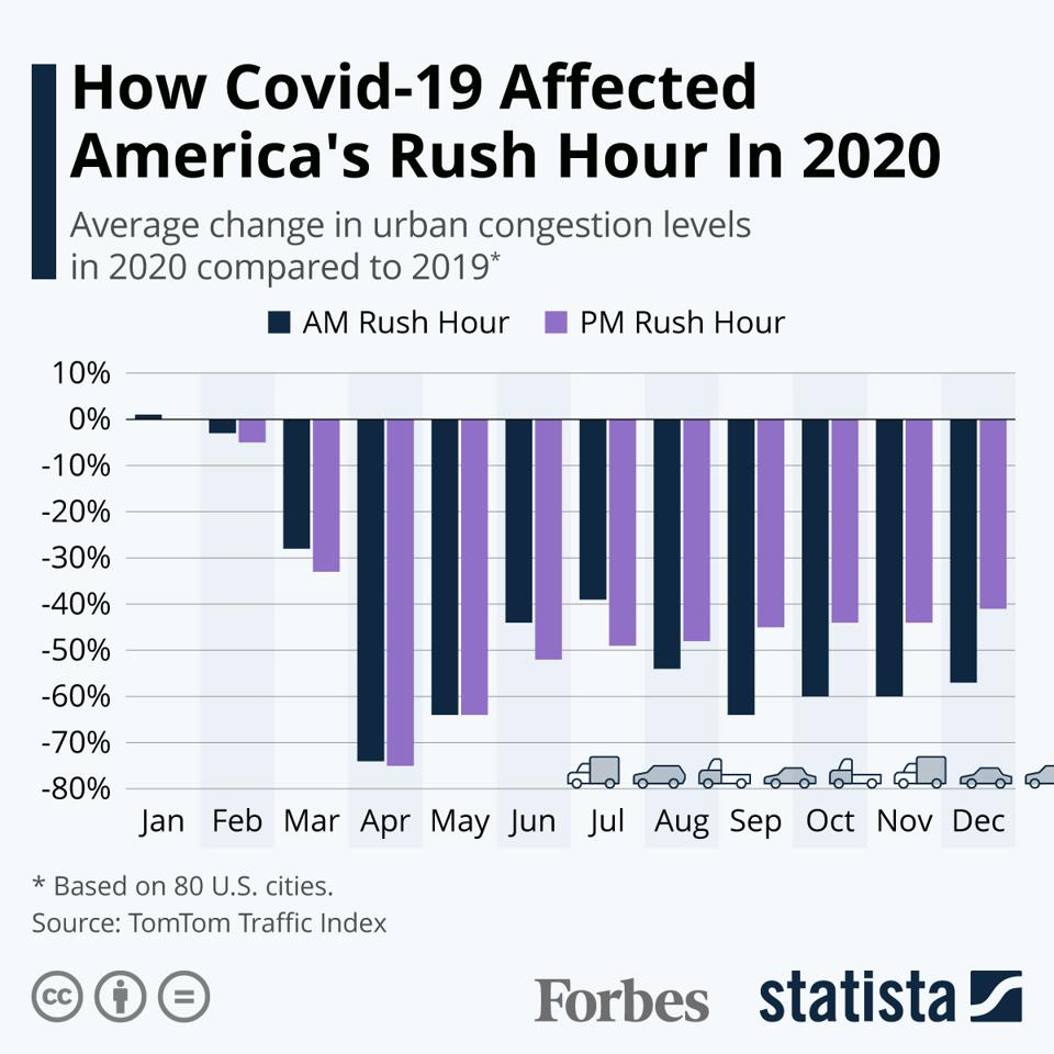 How Covid-19 Affected America's Rush Hour In 2020